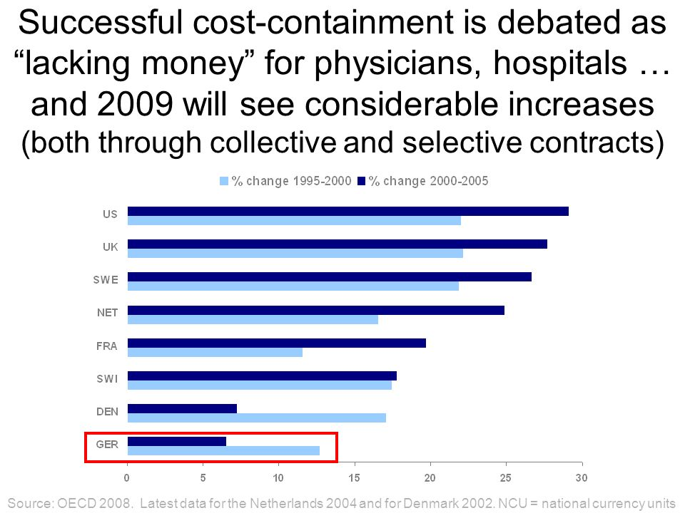 Successful cost-containment is debated as lacking money for physicians, hospitals … and 2009 will see considerable increases (both through collective and selective contracts)