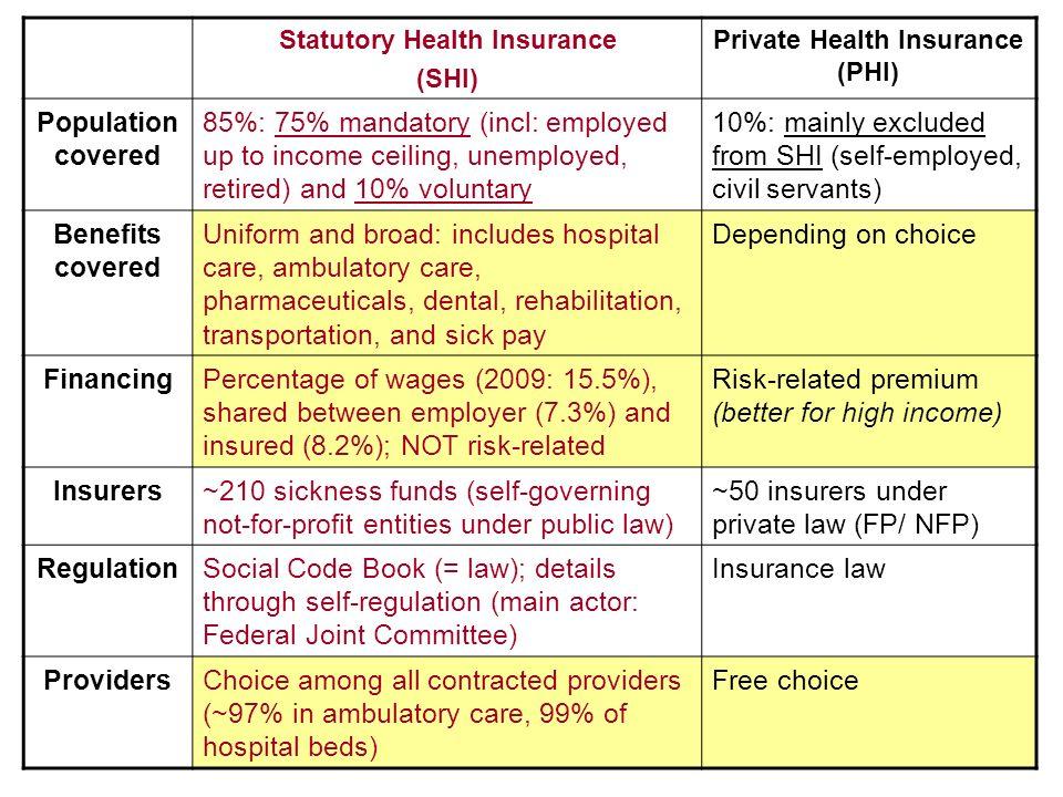 Statutory Health Insurance Private Health Insurance (PHI)