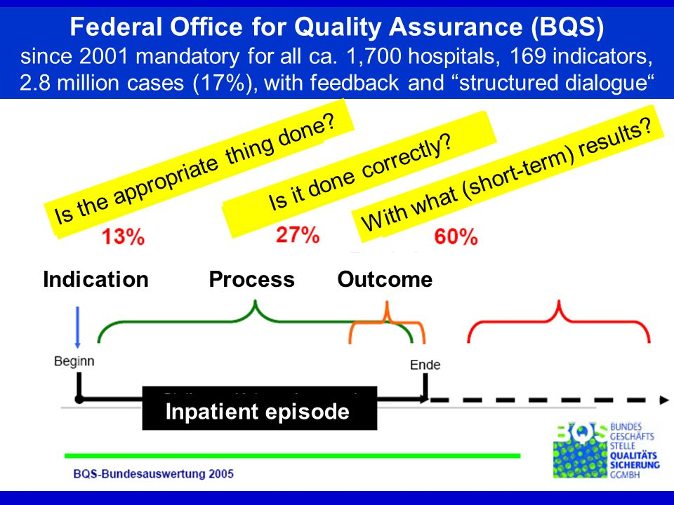 Federal Office for Quality Assurance (BQS) since 2001 mandatory for all ca. 1,700 hospitals, 169 indicators, 2.8 million cases (17%), with feedback and structured dialogue