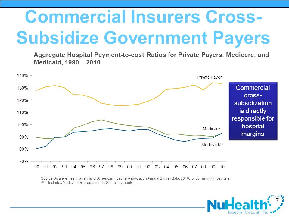 Commercial Insurers Cross-Subsidize Government Payers