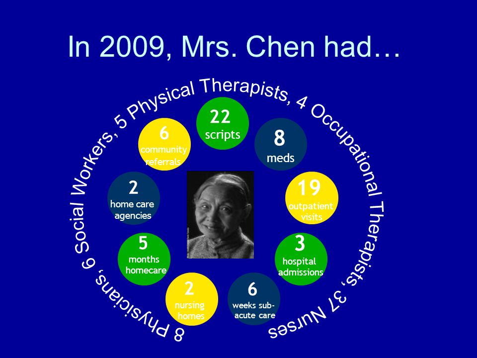 In 2009, Mrs. Chen had… 6. community. referrals. 2. home care. agencies. 5 months. homecare.