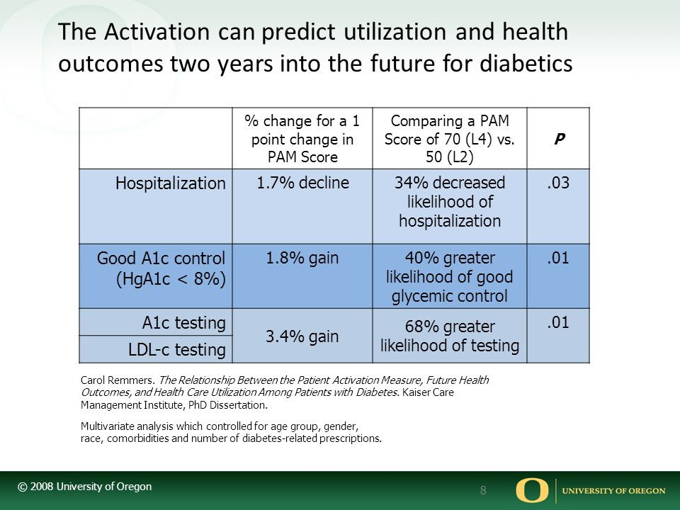 The Activation can predict utilization and health outcomes two years into the future for diabetics