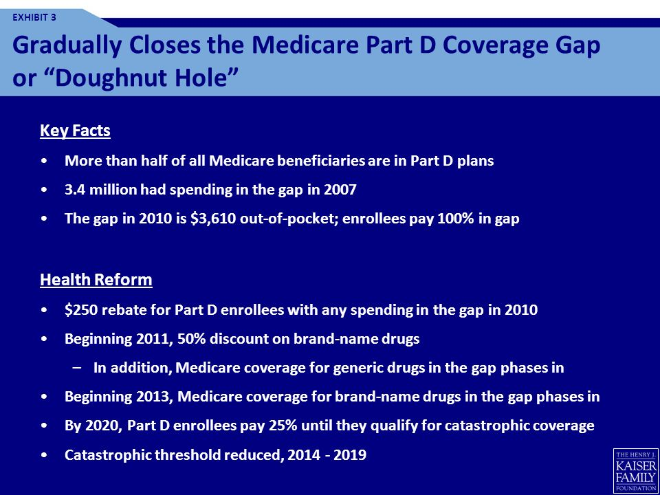 Gradually Closes the Medicare Part D Coverage Gap or Doughnut Hole