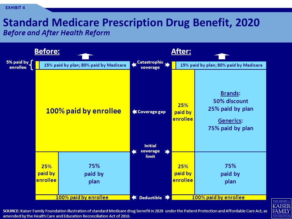 Standard Medicare Prescription Drug Benefit, 2020 Before and After Health Reform