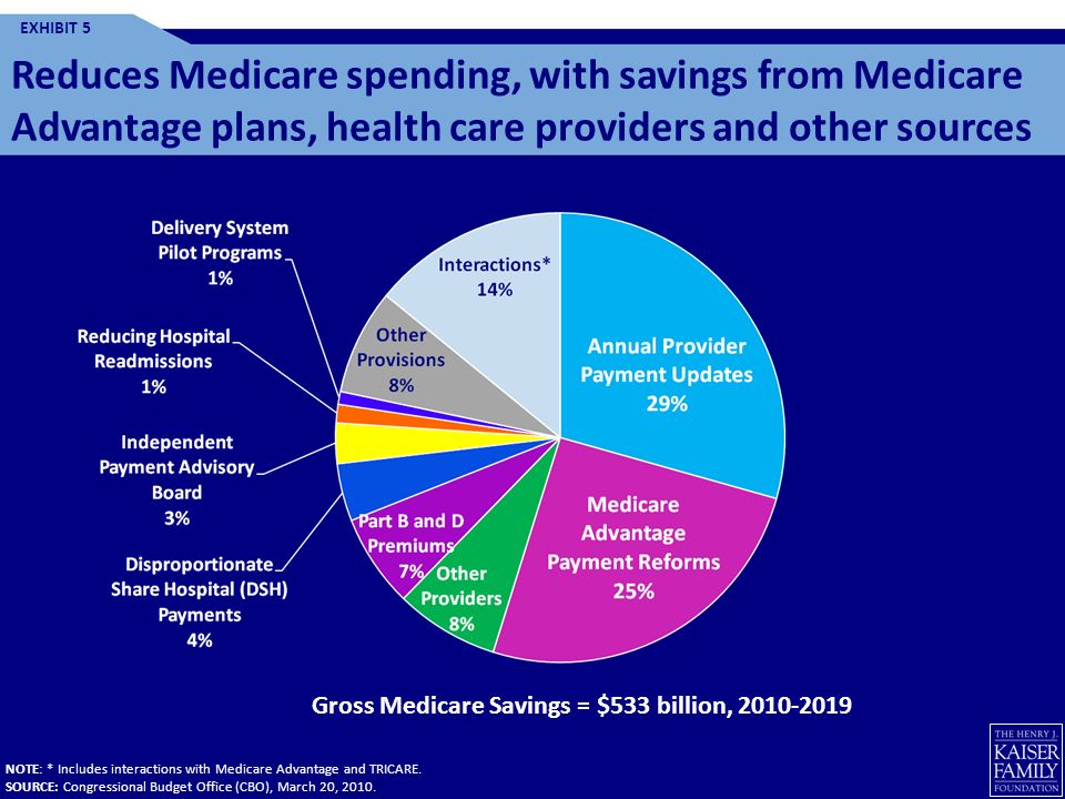 Gross Medicare Savings = $533 billion, 2010-2019