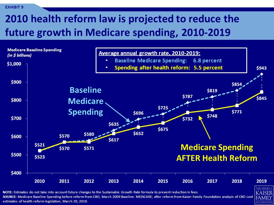 Baseline Medicare Spending Medicare Spending AFTER Health Reform