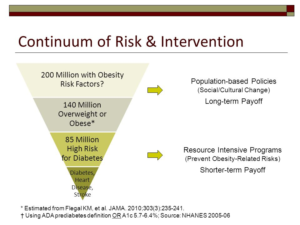 Continuum of Risk & Intervention