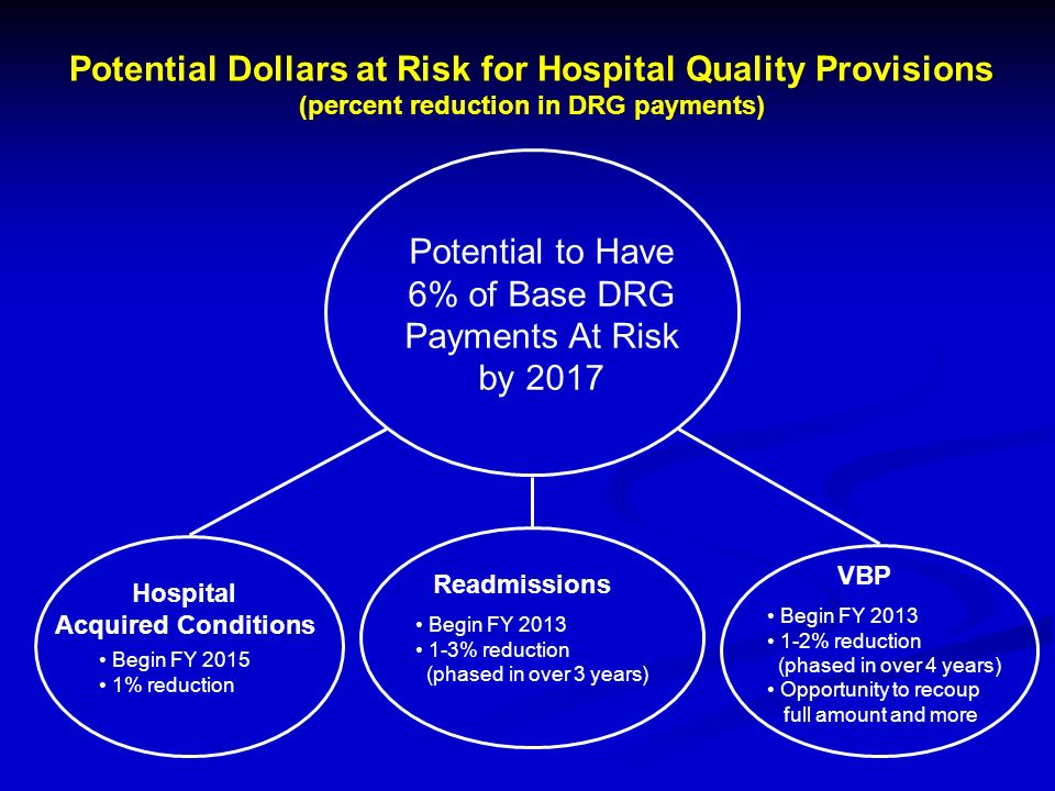 Potential to Have 6% of Base DRG Payments At Risk by 2017