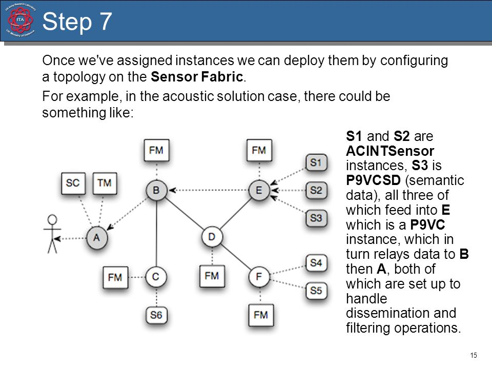 Step 7Once we ve assigned instances we can deploy them by configuring a topology on the Sensor Fabric.