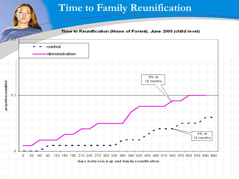 Time to Family Reunification