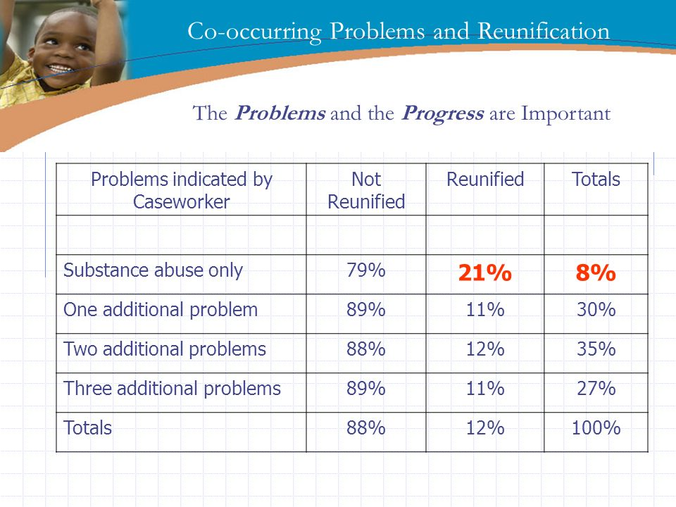 Problems indicated by Caseworker
