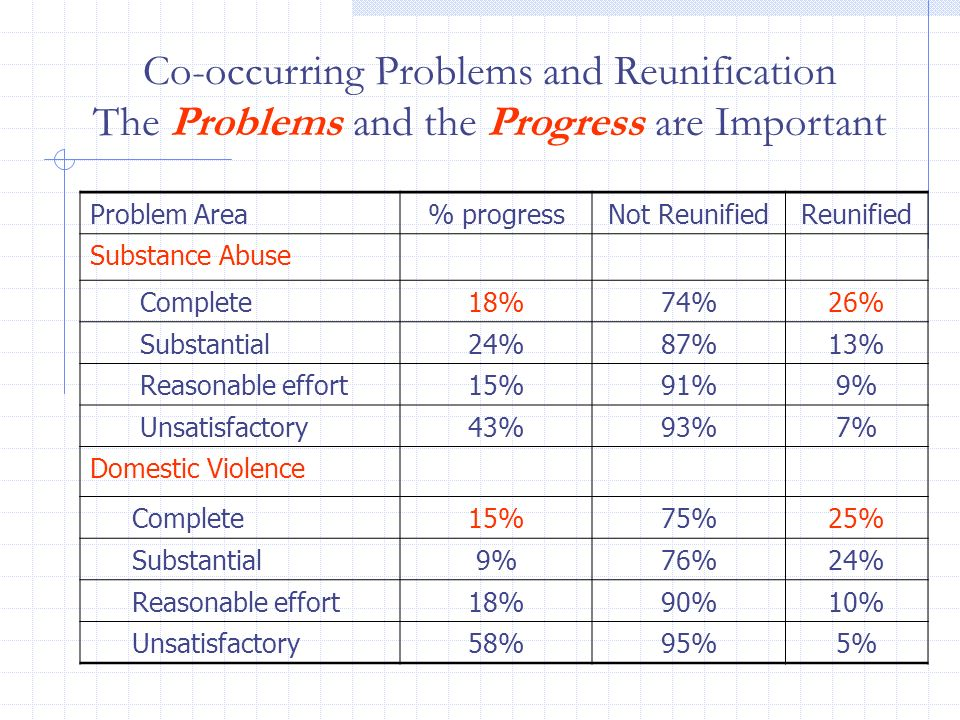 Co-occurring Problems and Reunification