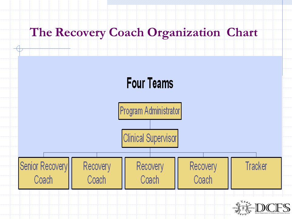 The Recovery Coach Organization Chart