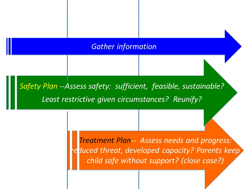 Safety Plan --Assess safety: sufficient, feasible, sustainable