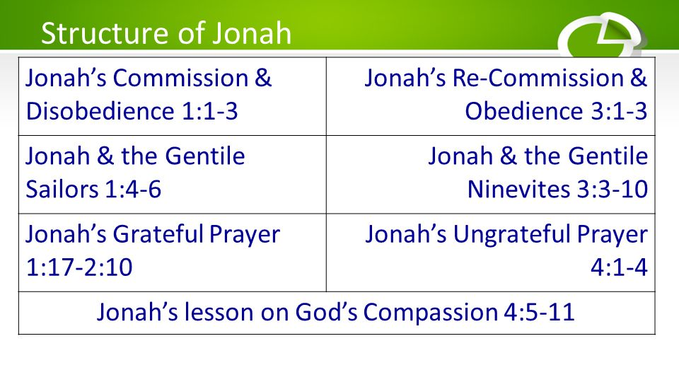 Jonah's lesson on God's Compassion 4:5-11