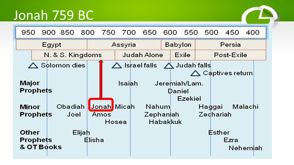Jonah 759 BC