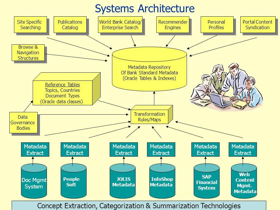 Systems Architecture Site Specific. Searching. Publications. Catalog. World Bank Catalog/ Enterprise Search.