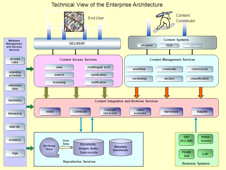 Technical View of the Enterprise Architecture