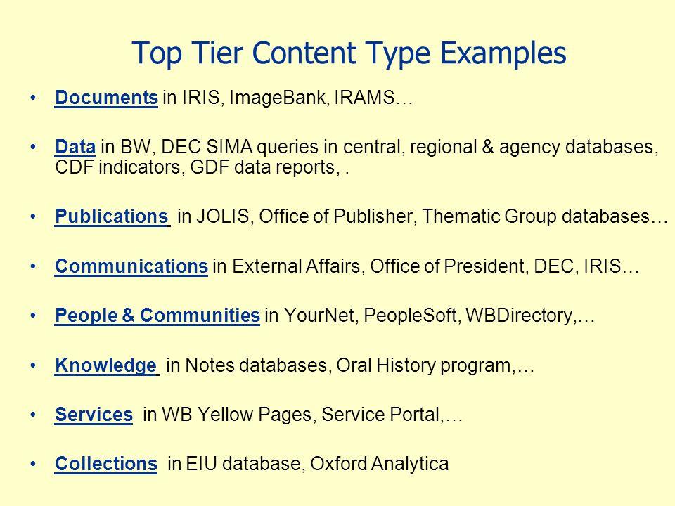 Top Tier Content Type Examples