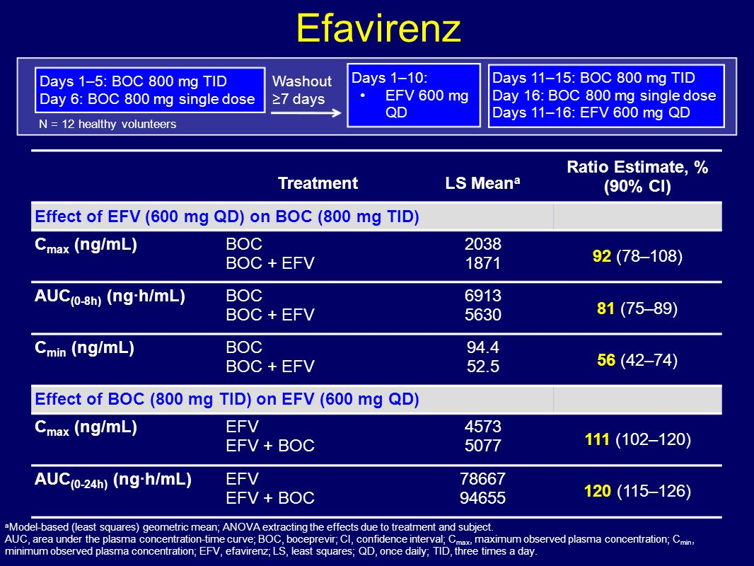 Efavirenz Treatment LS Meana Ratio Estimate, % (90% CI)