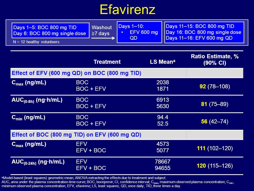 Efavirenz Treatment LS Meana Ratio Estimate, % (90% CI)