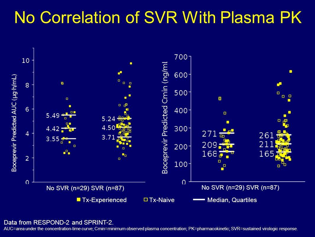 No Correlation of SVR With Plasma PK