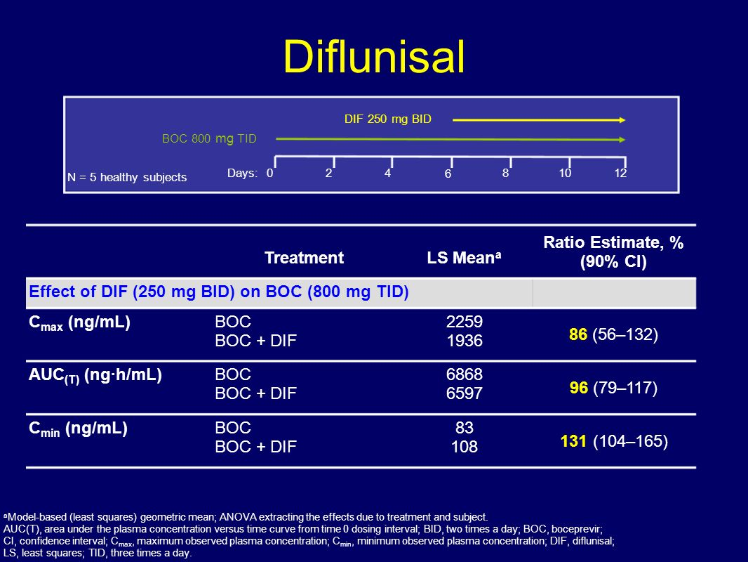 Diflunisal Treatment LS Meana Ratio Estimate, % (90% CI)