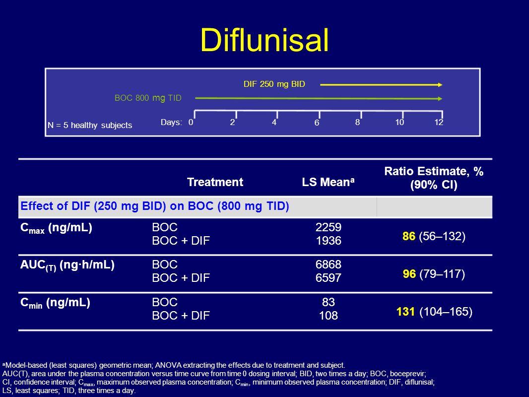 Diflunisal Treatment LS Meana Ratio Estimate, % (90% CI)