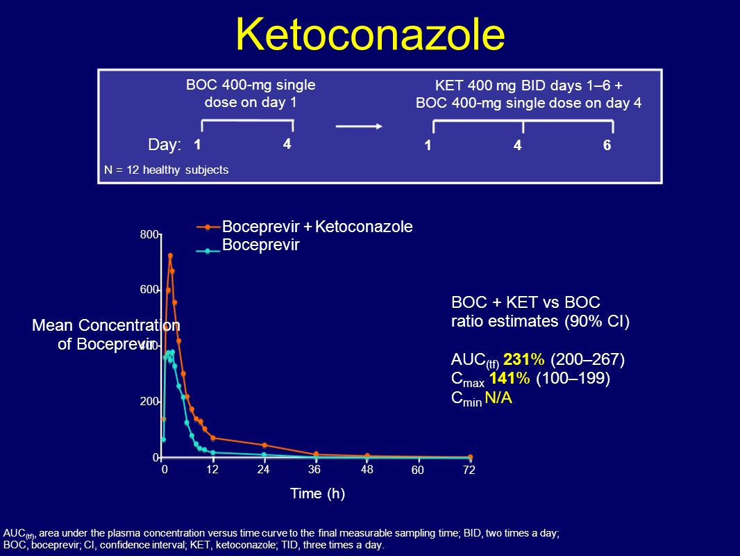 Ketoconazole Day: BOC + KET vs BOC ratio estimates (90% CI)