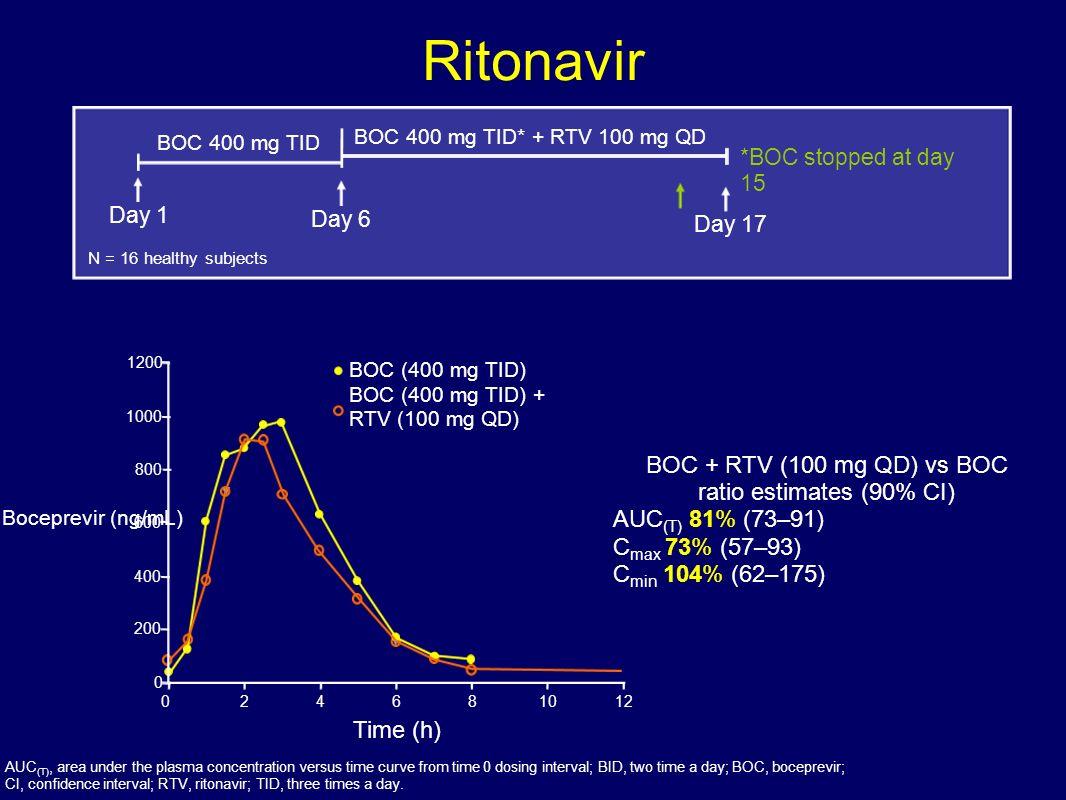 Ritonavir BOC + RTV (100 mg QD) vs BOC ratio estimates (90% CI)