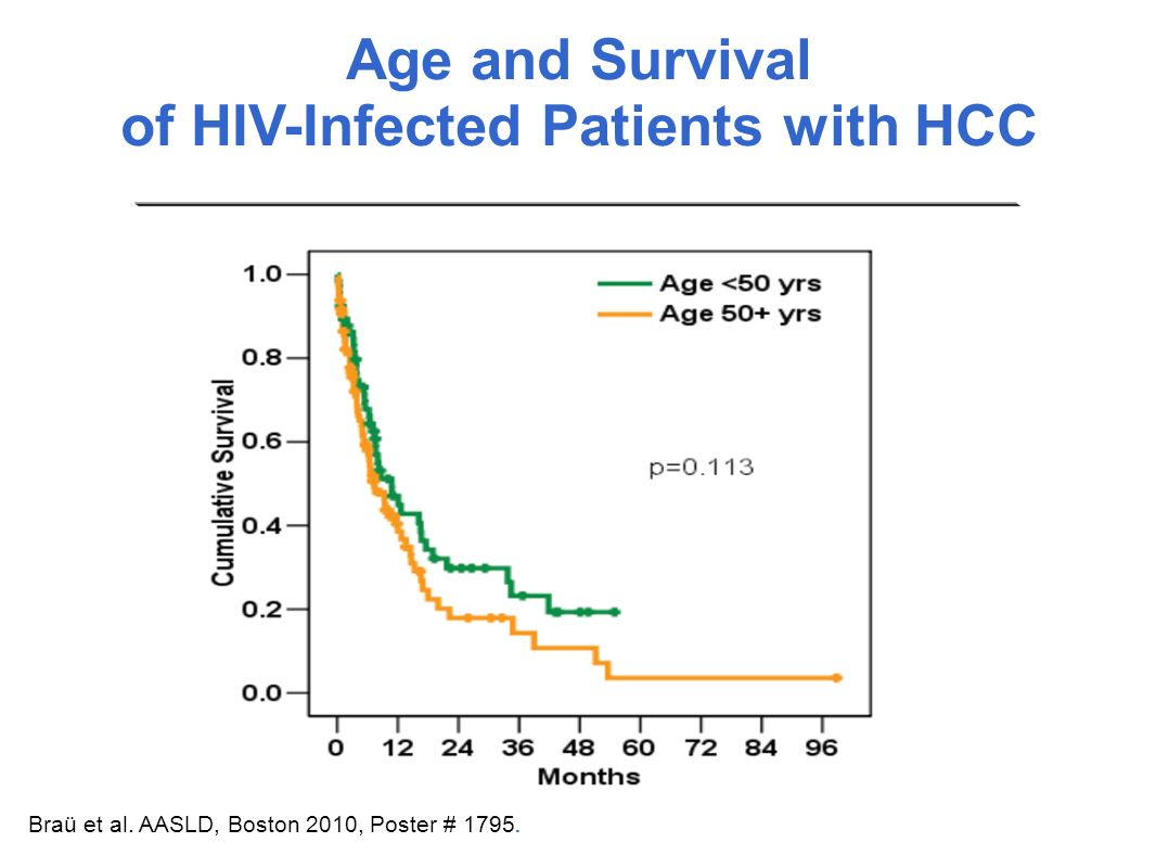 of HIV-Infected Patients with HCC