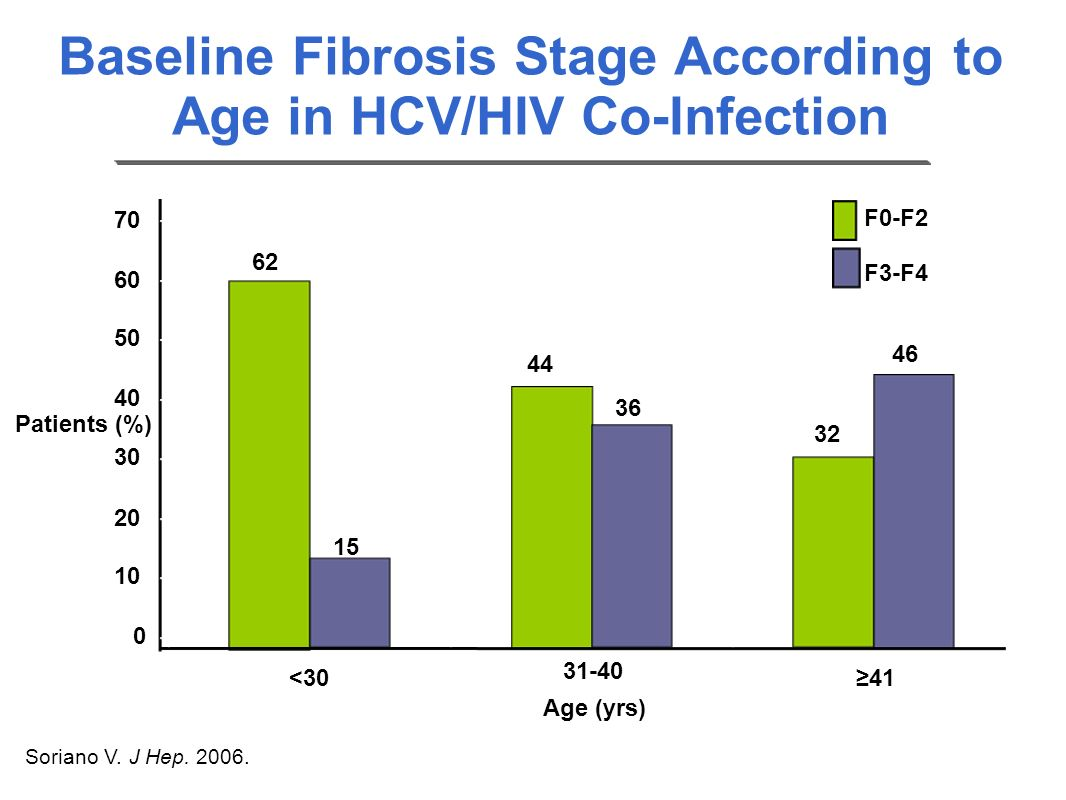 Baseline Fibrosis Stage According to Age in HCV/HIV Co-Infection