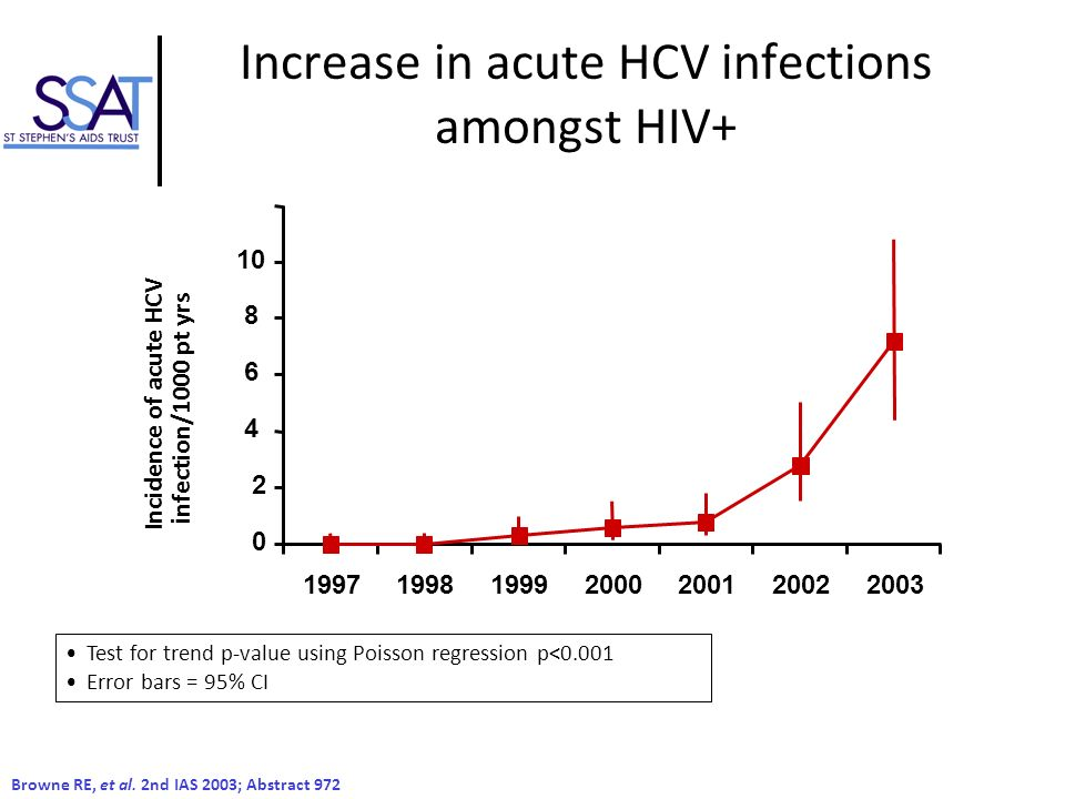 Increase in acute HCV infections amongst HIV+