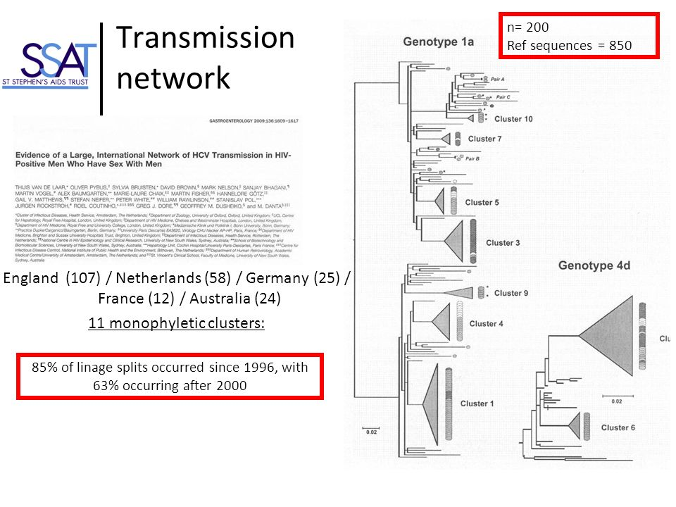 Transmission network n= 200. Ref sequences = 850.