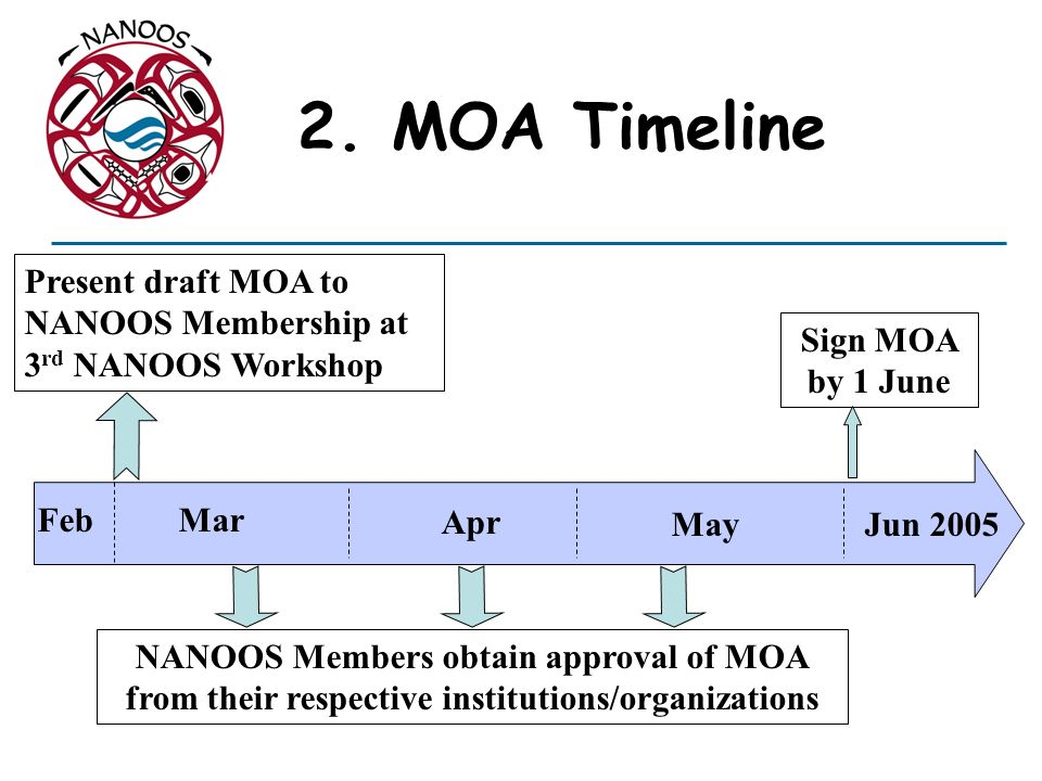 2. MOA Timeline Present draft MOA to NANOOS Membership at 3rd NANOOS Workshop. Sign MOA by 1 June.