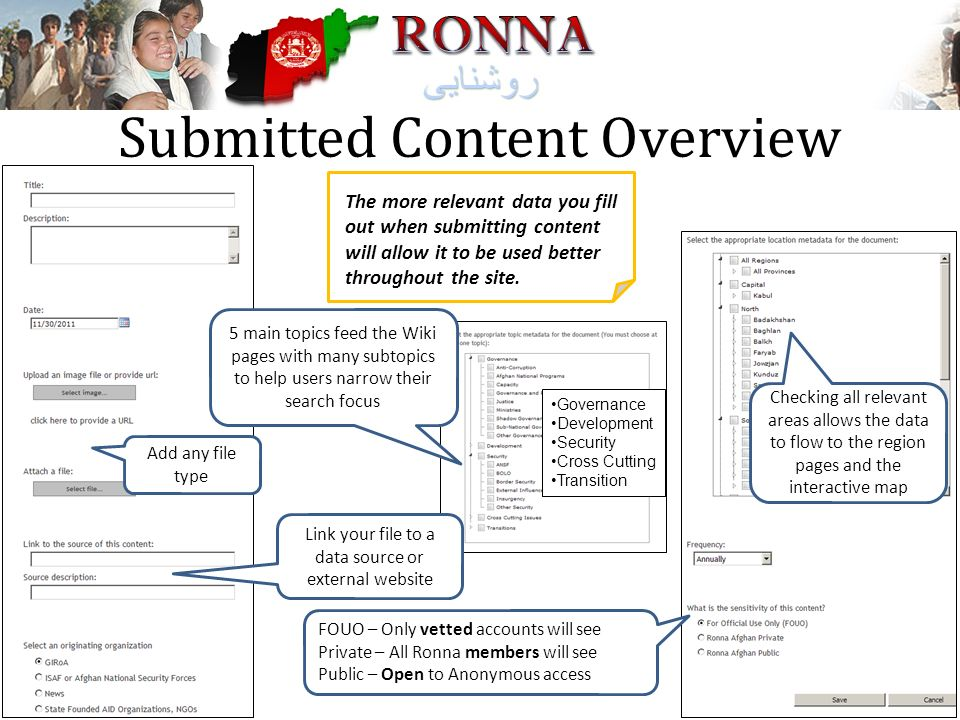 Submitted Content Overview