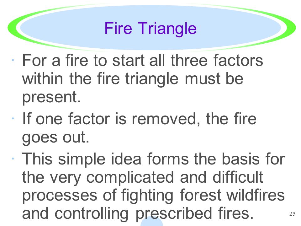 Fire Triangle For a fire to start all three factors within the fire triangle must be present. If one factor is removed, the fire goes out.