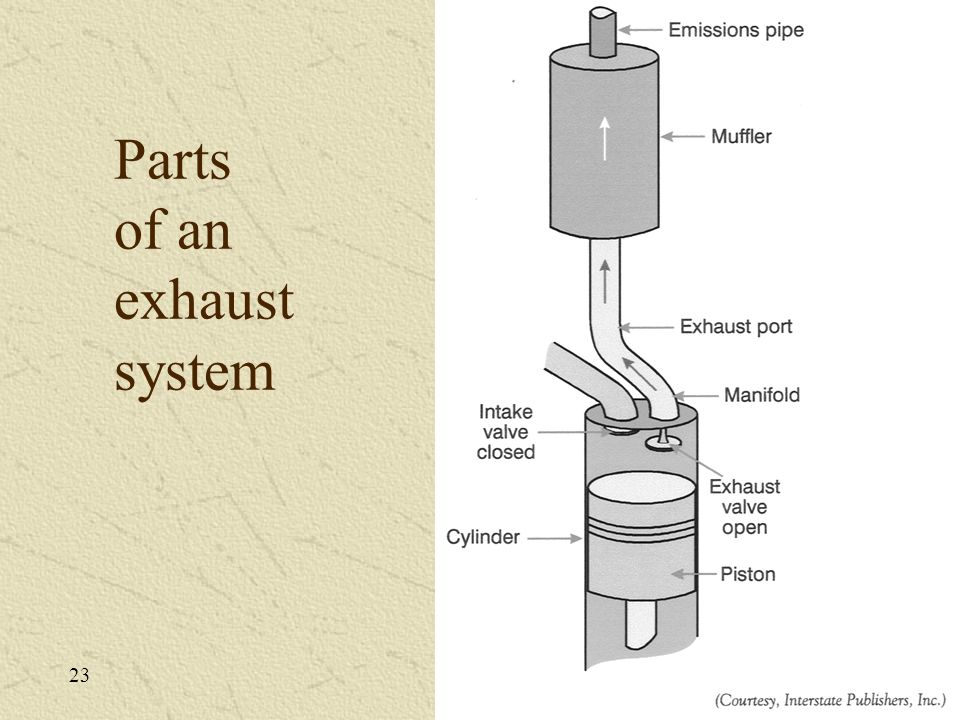 Parts of an exhaust system