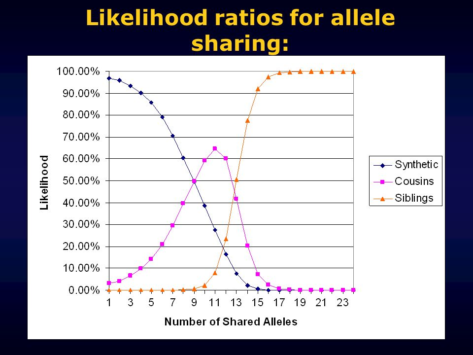 Likelihood ratios for allele sharing: