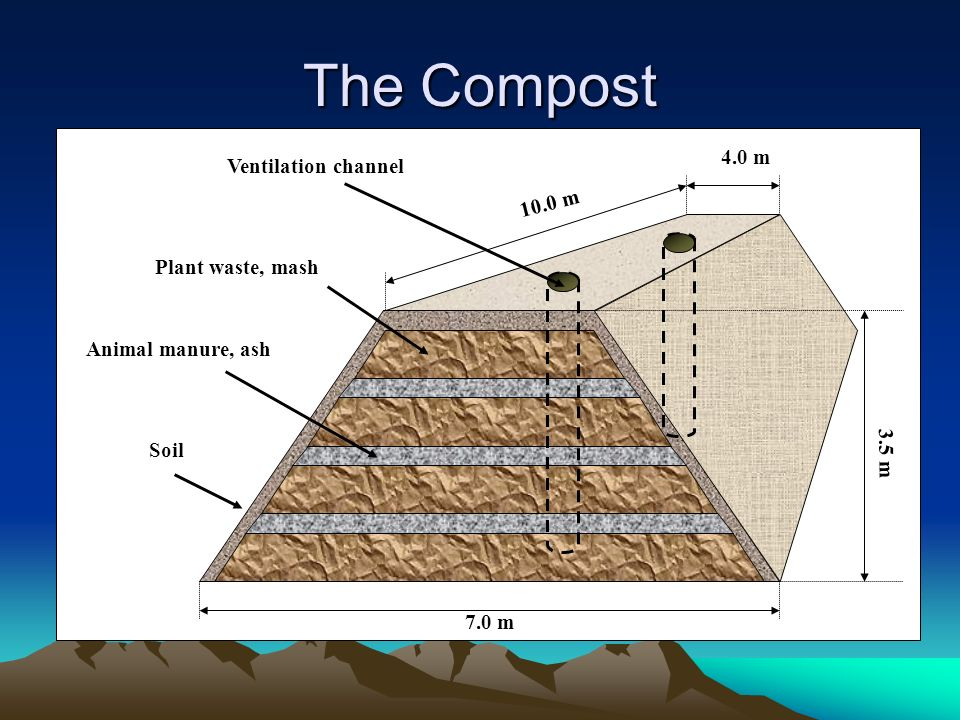 The Compost 4.0 m Ventilation channel 10.0 m Plant waste, mash