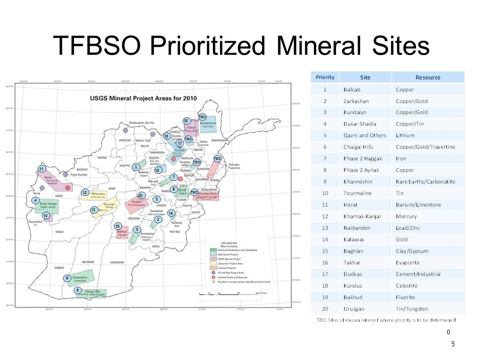 TFBSO Prioritized Mineral Sites