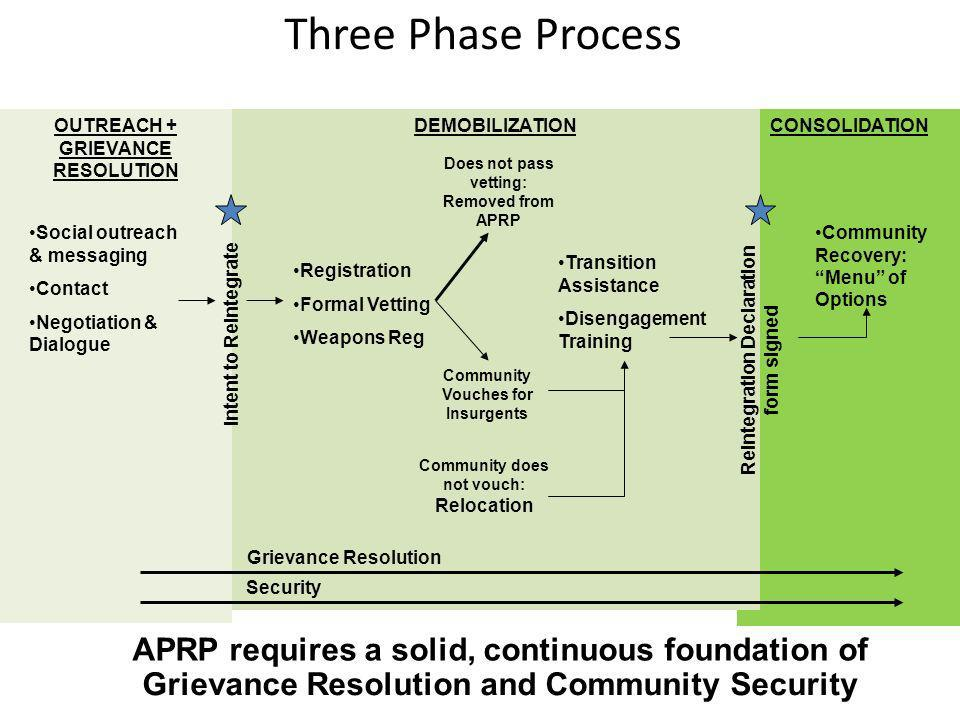 Three Phase Process APRP requires a solid, continuous foundation of