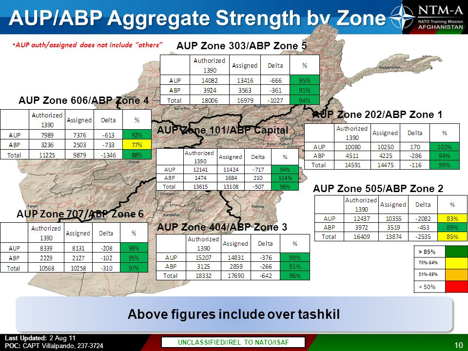 AUP/ABP Aggregate Strength by Zone