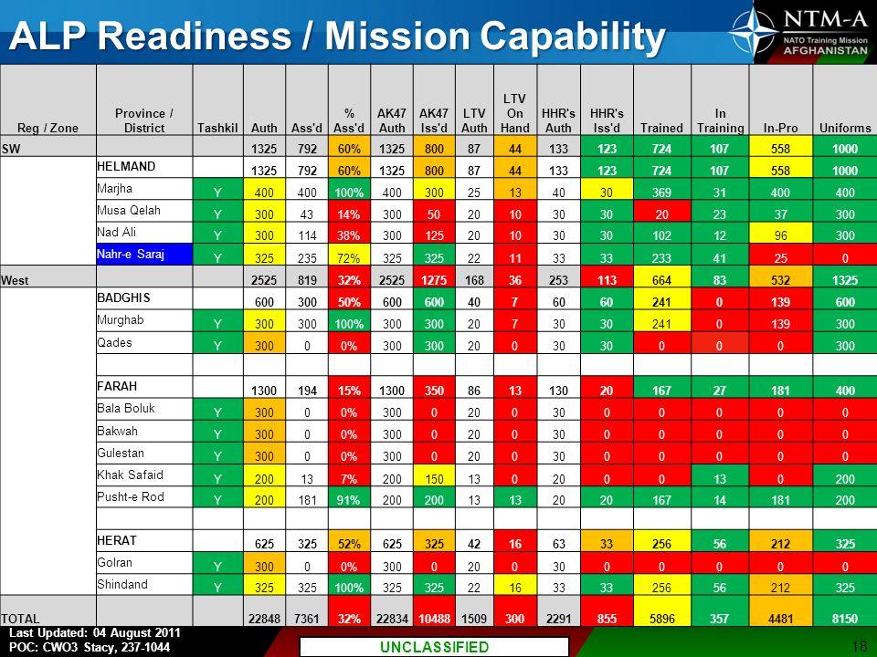 ALP Readiness / Mission Capability