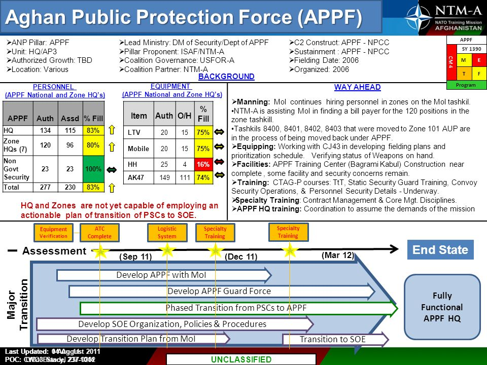 Aghan Public Protection Force (APPF)