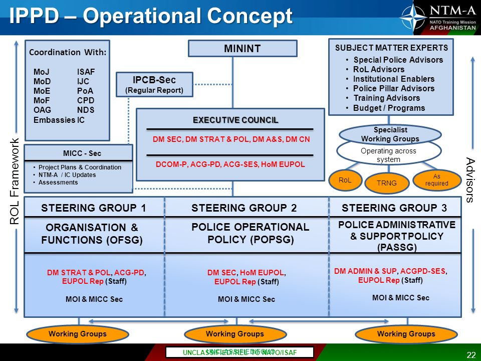 IPPD – Operational Concept