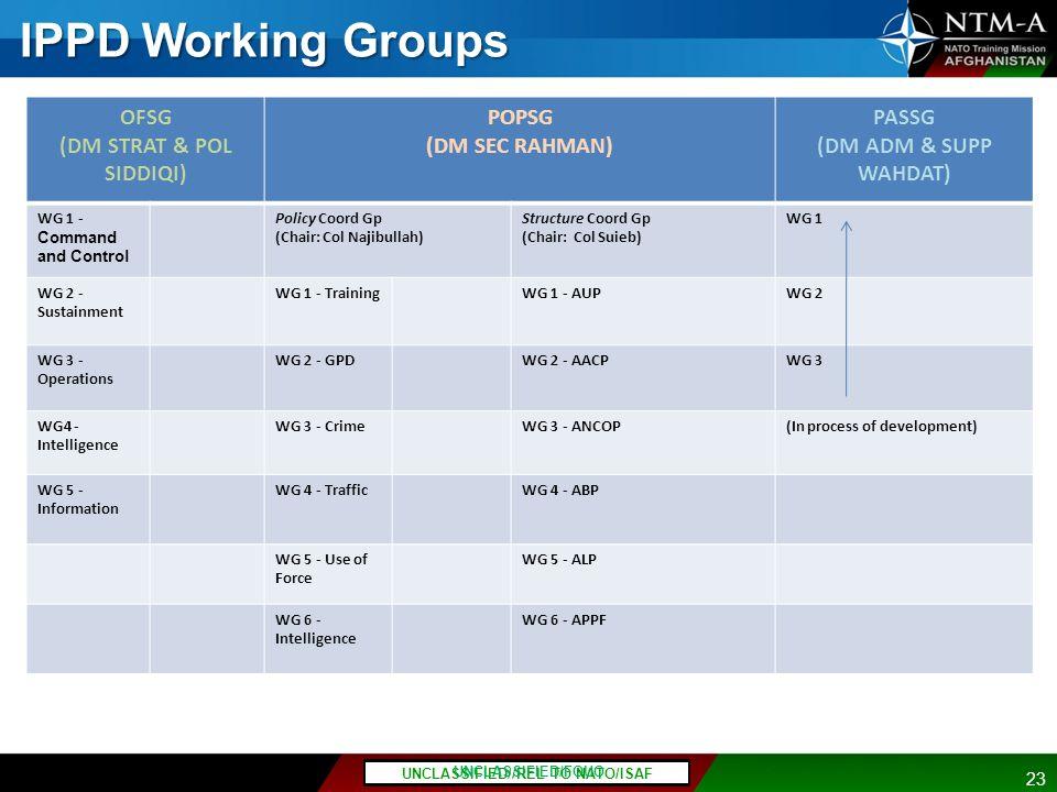 OFSG (DM STRAT & POL SIDDIQI) PASSG (DM ADM & SUPP WAHDAT)