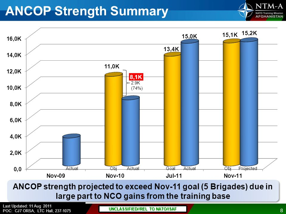 ANCOP Strength Summary