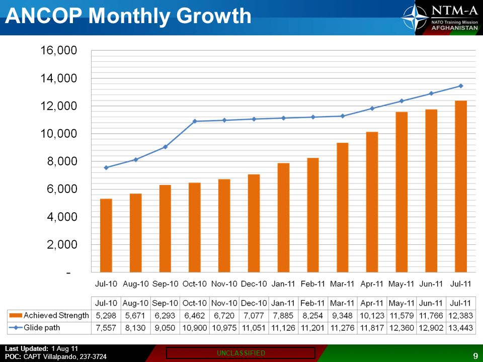 ANCOP Monthly Growth 9 Last Updated: 1 Aug 11