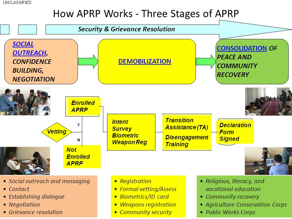 How APRP Works - Three Stages of APRP